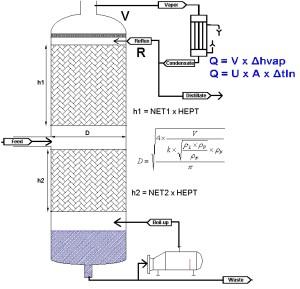 dimensionnement-physique-colonne-distillation-labbe