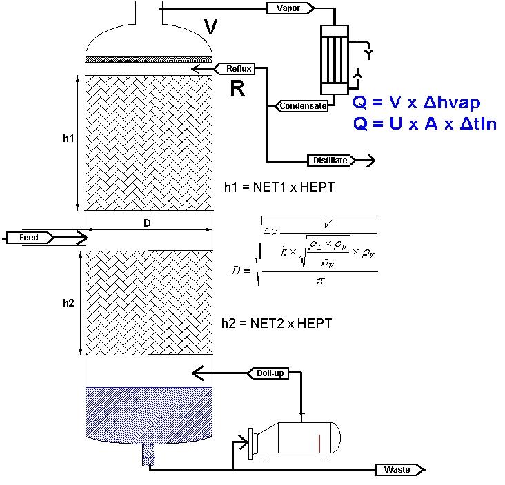 Dimensionnement Physique Colonne Distillation Labbe