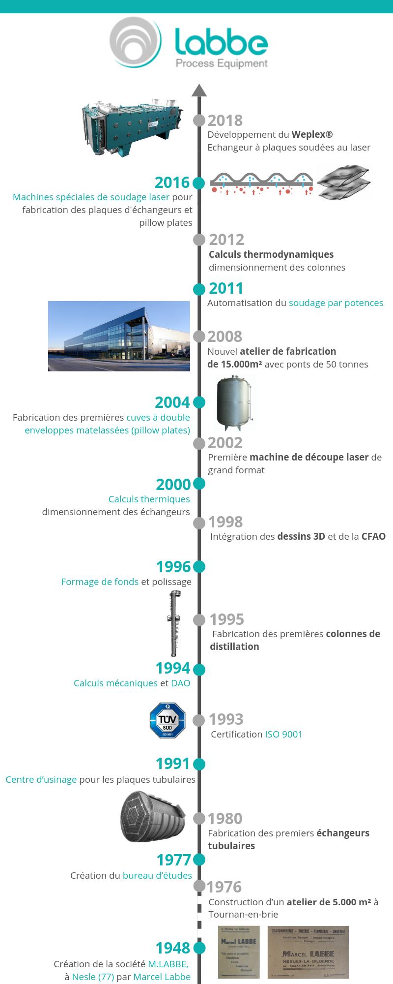 Labbe Process Equipment Histoire